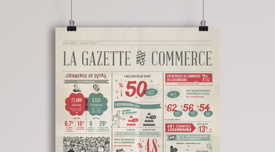 Infographie Merkur > commerce au luxembourg